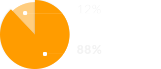 12% Administration costs, 88% Charitable activities